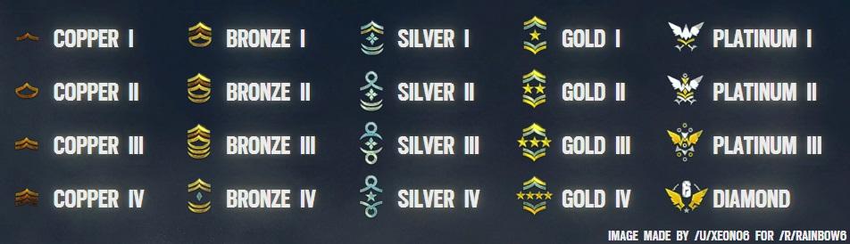 Wszystkie rangi Rainbow Six: Siege