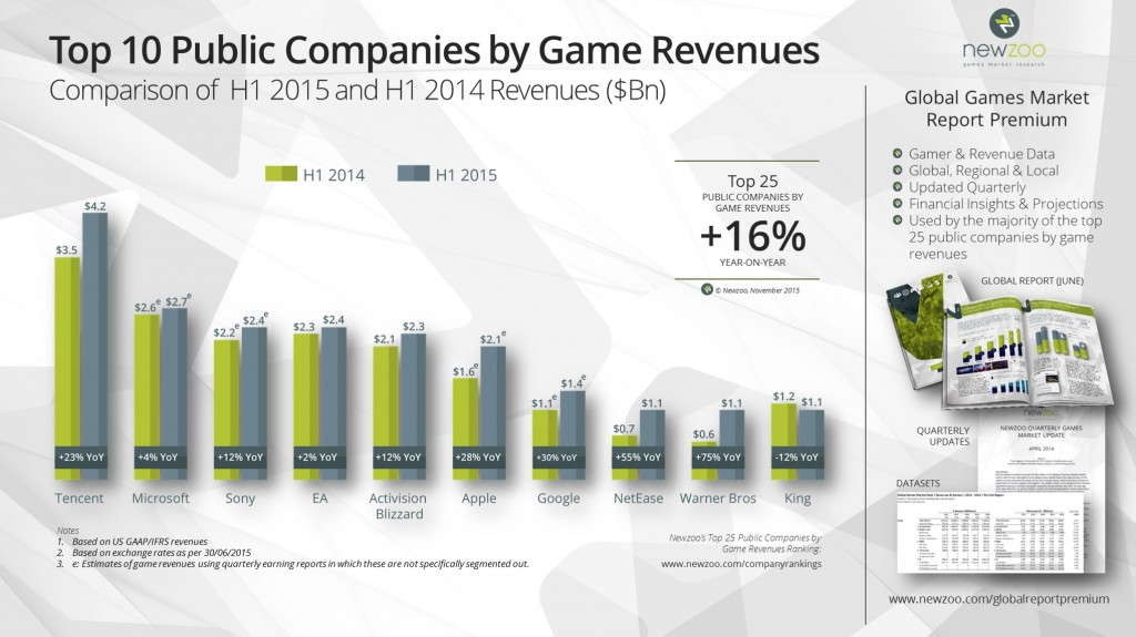 Newzoo_2015_Top_25_Public_Companies_by_Game_Revenues