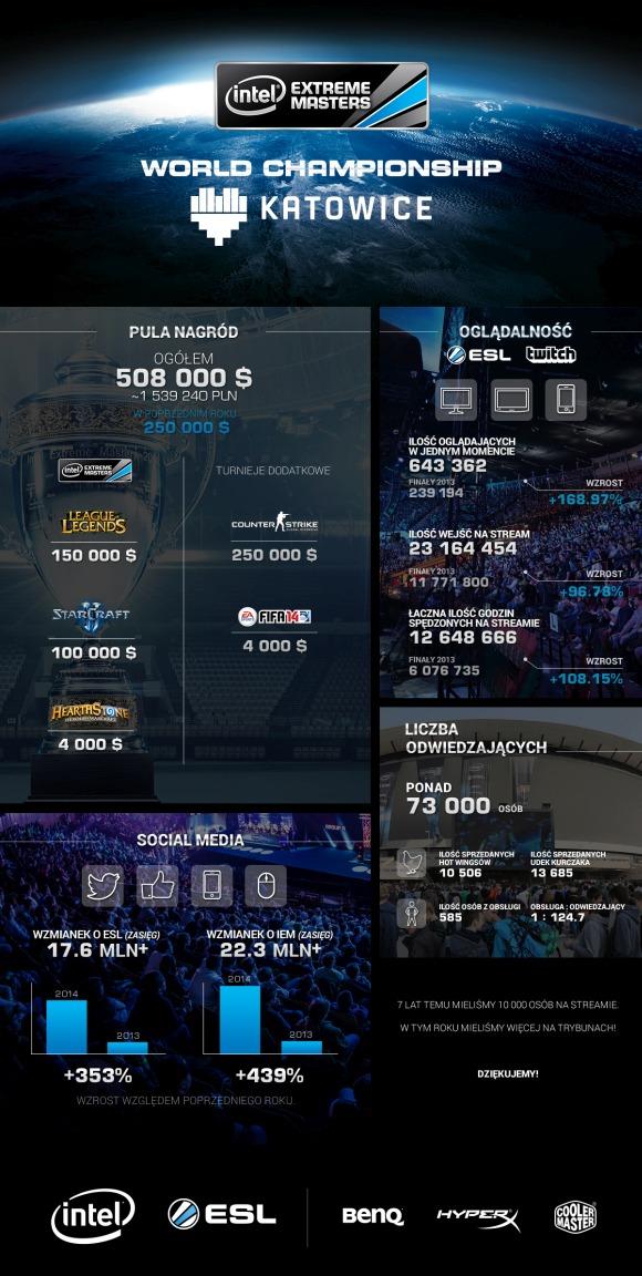 IEM 2014 infografika
