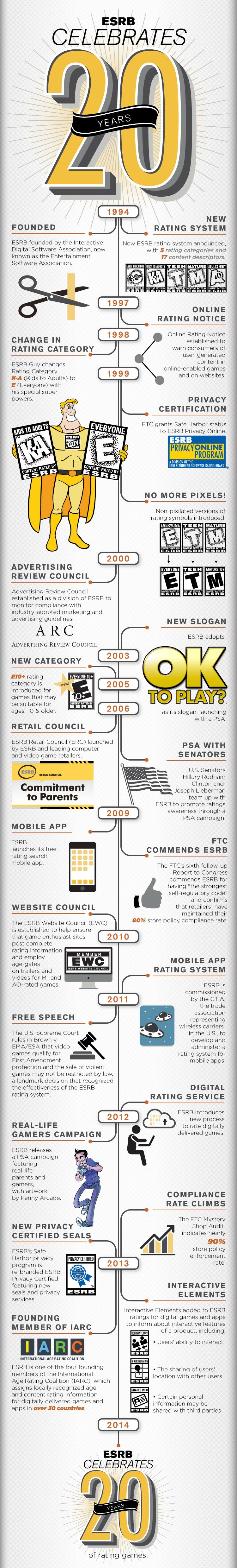 ESRB-Infographic