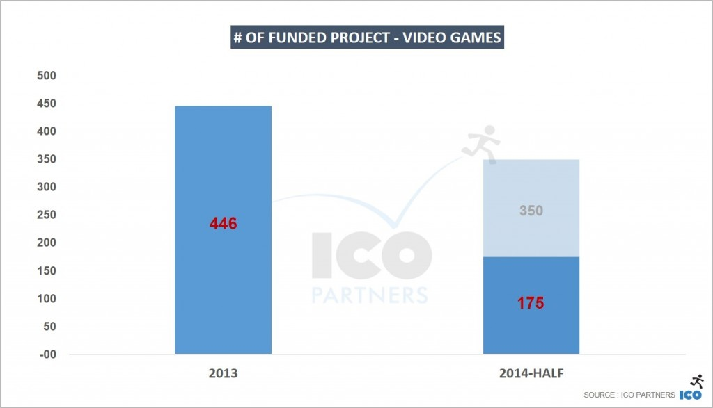 of-funded-project-Video-Games