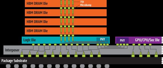 6315-hbm-stacks-diagram