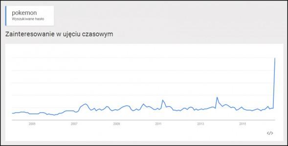 Oto, jak po latach wzrosła ich popularność.