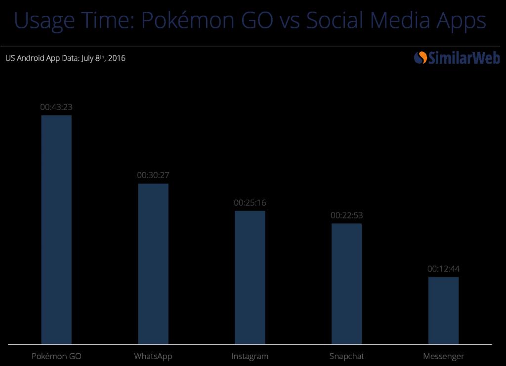 Czas użytkowania najpopularniejszych aplikacji.