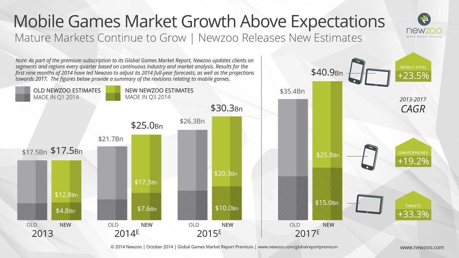 Raport z 2014  roku, po dwóch latach widać, że rynek rośnie w siłę