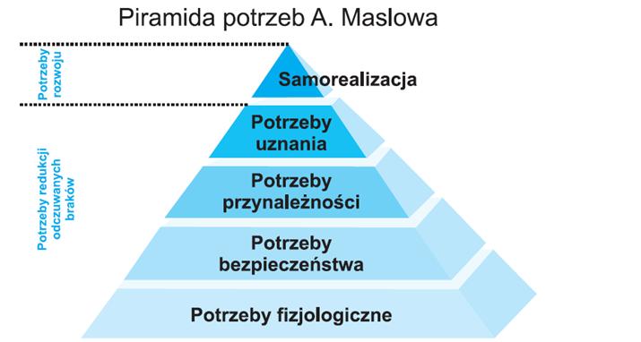 piramida-maslowa