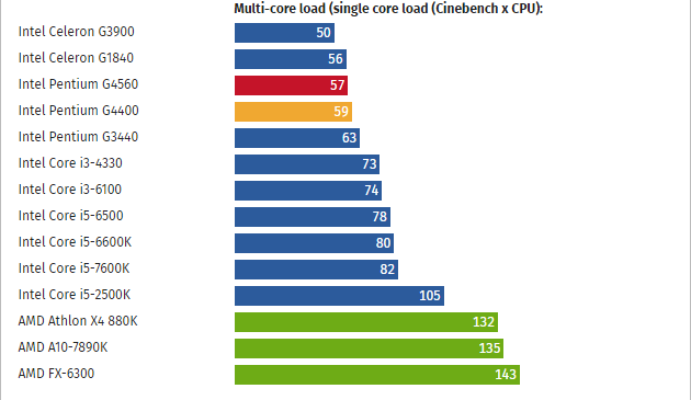 Intel-Pentium-G4560_Max-Single-Core-Load
