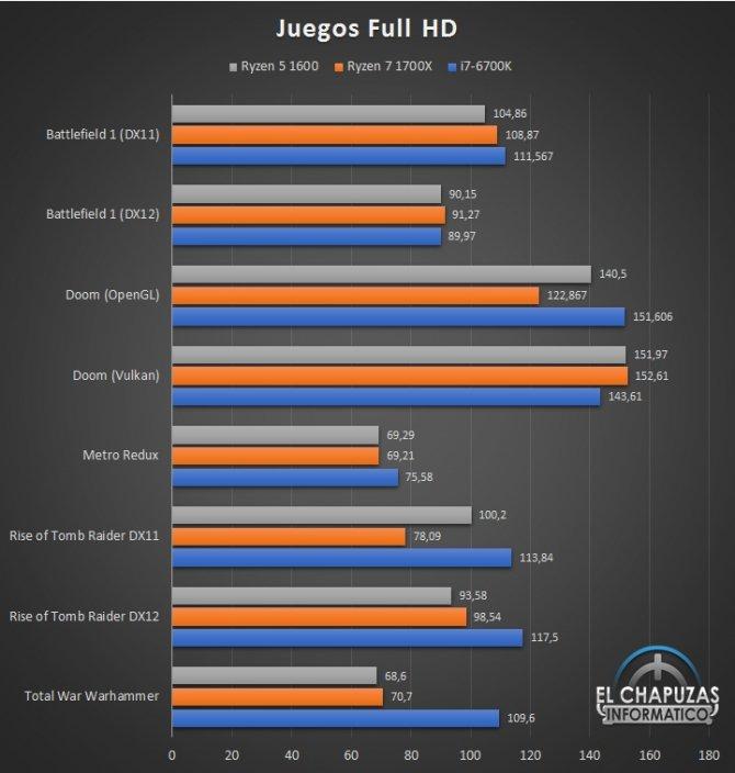 Ilość FPS w rozdzielczości Full HD
