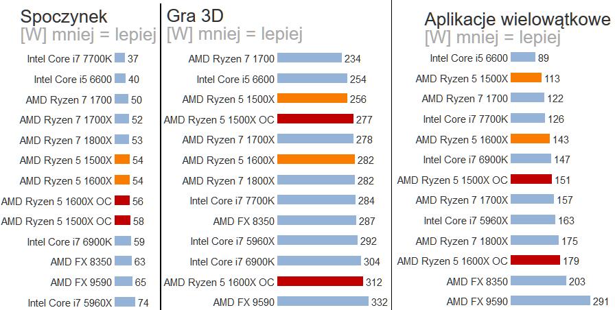 AMD postarało się również w sprawach poboru mocy