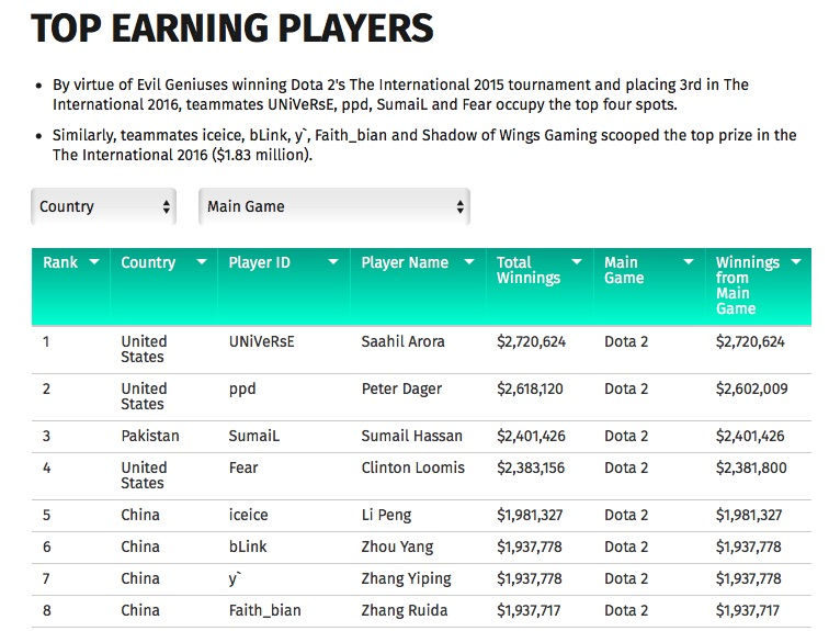 unibet-esports-study_top-earning-players